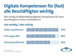 Umfrage: Digitale Weiterbildung vor allem für Fach- und Führungskräfte wichtig
