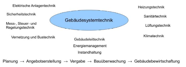 Balthasar-Neumann-Schule 1: Smart Home und Smart Building wollen gelernt sein